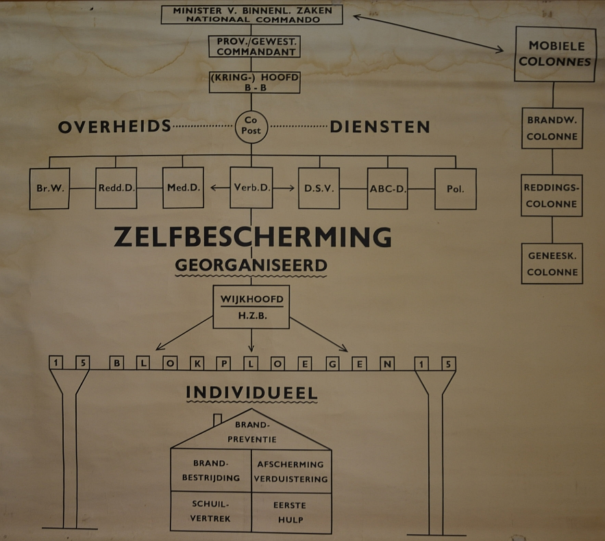 Schema Civiele Verdeding